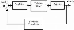 Block Diagram Of Servo Actuator System