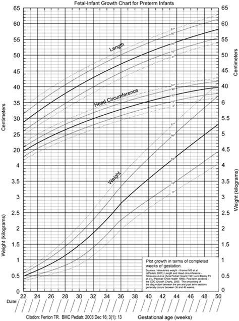 lms method  calculate  scores   fenton preterm infant growth chart european