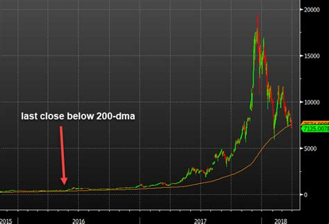 This is done by smoothing out the graphs ebay alternative bitcoin create an easily decipherable trend indicator. Bitcoin closes below the 200-day moving average for the first time since 2015