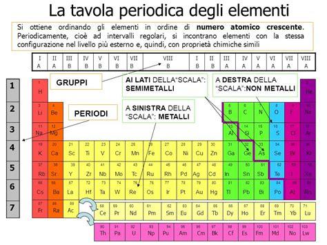 tavola periodica in italiano la tavola periodica degli elementi ppt scaricare