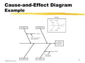 Cause and Effect Diagram Examples