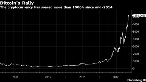 Lyrics search engine from a to z. Bitcoin Is No Bubble, Says Investor With $213 Million ...