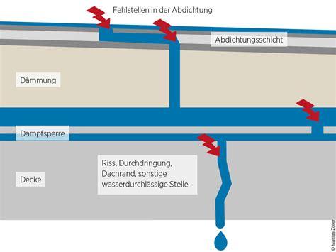 Die Richtige Abdichtung An Der Richtigen Stelle by Richtig Dicht Dabonline Deutsches Architektenblatt