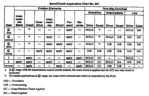 4t65e Apply Clutch Diagram by Transmission E4od Clutch Band Application Chart Nloc Gallery
