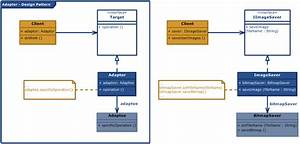 Adapter Design Pattern  Uml Class Diagram