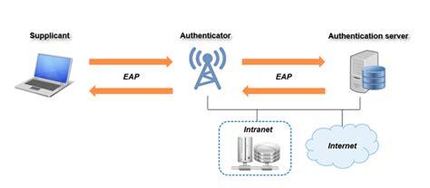 Attacking Wpa2 Enterprise