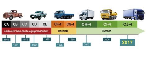 What Is Api Engine Oil? Diesel Engine