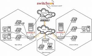 Switchvox Network Diagram