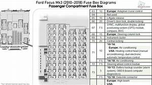 Ford Focus Mk3  2010-2018  Fuse Box Diagrams