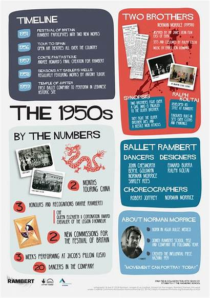 History Rambert Infographic Infographics 1950s Lottery Supported