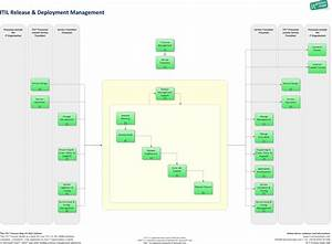 pinterest o the worlds catalog of ideas With itil release management plan template