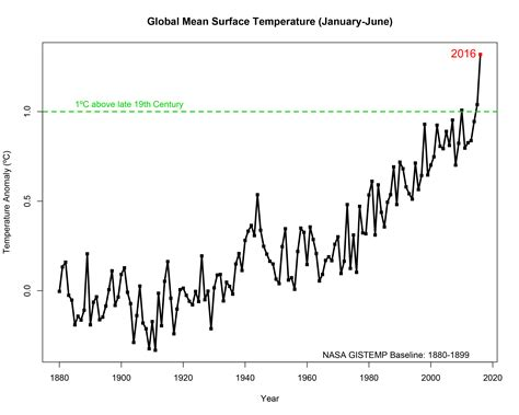 This animation shows how the Earth has warmed up since ...
