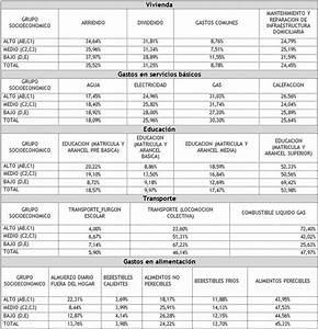 Servicio Nacional del Consumidor Estudio: Radiografía al presupuesto familiar 2012 en Chile