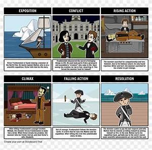 Frankenstein Summary In A Plot Diagram