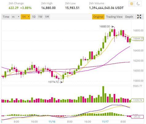 (обновлено 12 may 2021 04:49:01 utc+00:00). Le cours Bitcoin BTC se rapproche des 17 000 dollars - ConseilsCrypto.com