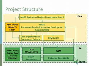 ICEM - Promoting Climate Resilient Rural Infrastructure in ...