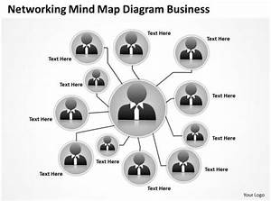 Business Process Flowchart Networking Mind Map Diagram Powerpoint Slides