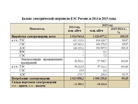 Контрольная работа Развитие электроэнергетики России