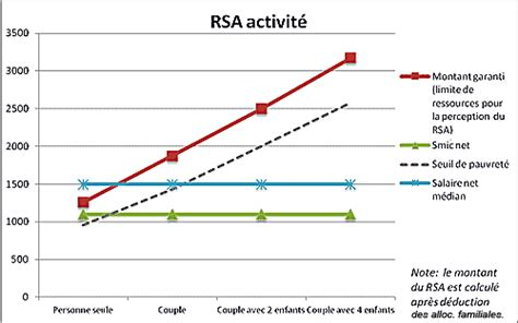 montant du rsa quel est le montant du rsa 28 images n 176 2773 avis de m dominique lefebvre sur le projet
