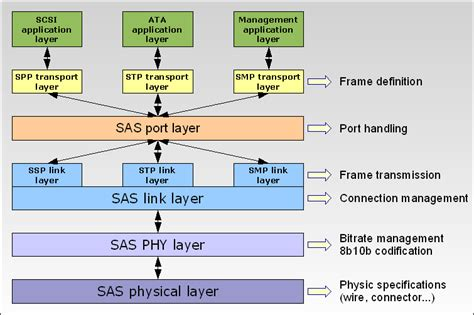 Serial Attached Scsi  Wikis (the Full Wiki