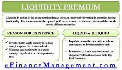 Liquidity Premium Investment Liquid Meaning Illiquid Efinancemanagement