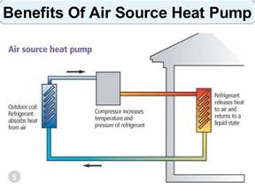 Photos of How An Air Source Heat Pump Works