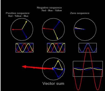 Components Faults Symmetrical Fault Ground Line Slg
