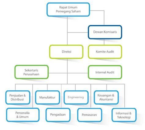 struktur organisasi perusahaan dan tugas tiap posisi jabatan diedit