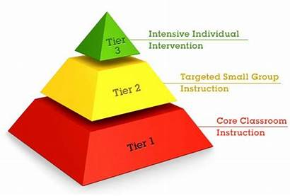 Tier Rti Tiers Intervention Interventions Response Mtss