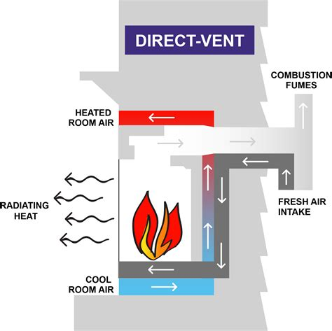 types  gas fireplace venting options gb energy