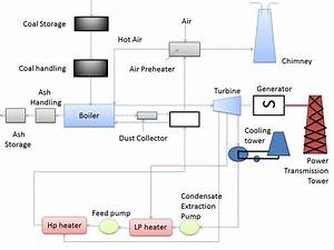 Steam  Thermal  Power Plant