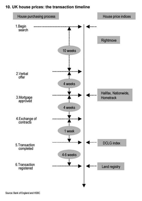 Guide to how long the UK house buying process takes?