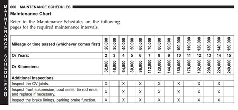 jeep wrangler maintenance schedule motor news