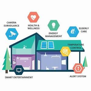 Homee Smart Home : m2m application platform machine to machine solutions ~ Lizthompson.info Haus und Dekorationen