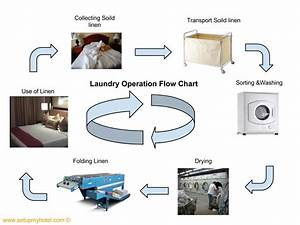 Hotel Laundry Operation  U0026 Flow Chart