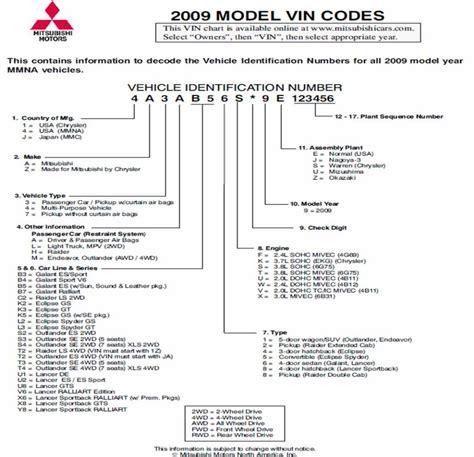 Mitsubishi Vin reading vin number outlander 2009 mitsubishi forum