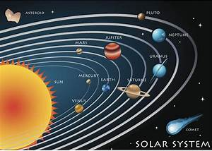 How Was The Solar System Formed  A Beginner U0026 39 S Guide
