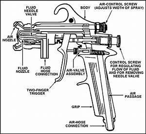 Professional Spray Gun Anatomy