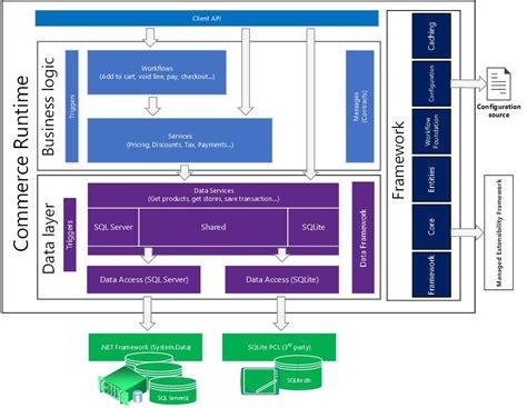 commerce runtime crt architecture  configuration