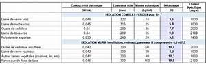 Masse Volumique Terre Végétale : isolation des combles laine de verre ou ouate de cellulose ~ Melissatoandfro.com Idées de Décoration