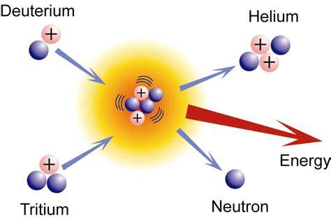 Bon Voyage Mouy Bien Nuclear Fission