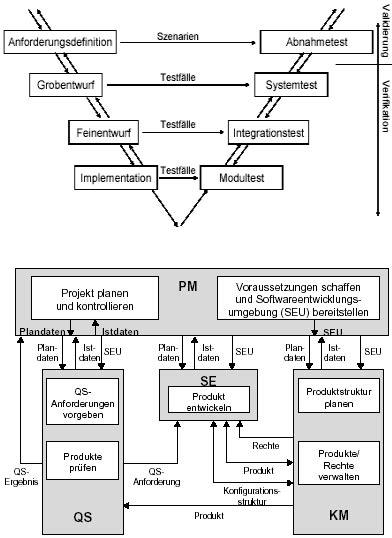 vorgehensmodelle zum softwareentwicklungsprozess