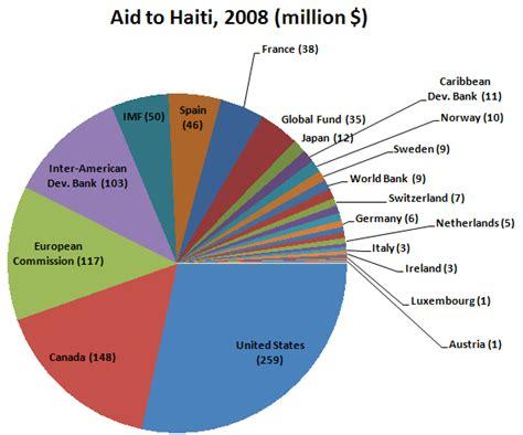 census bureau statistics haiti aid facts center for global development