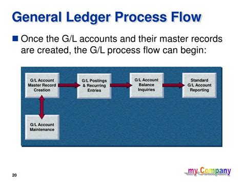 ppt general ledger powerpoint presentation id 4040311
