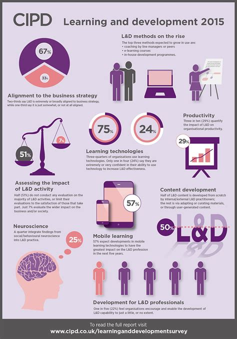learning development trends reports cipd