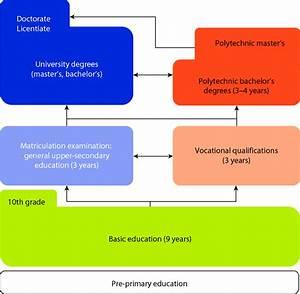 1 Finnish Education System