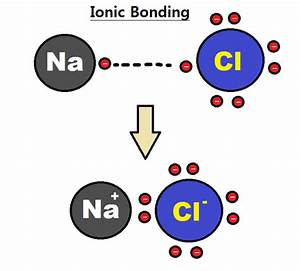 Ionic Bond | Partially Covalent In Nature, Chemistry Ionic ...