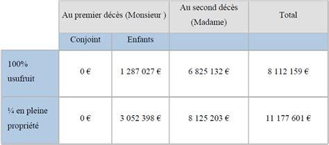 section 2 la fiscalit 233 successorale des capitaux d 233 c 232 s en pr 233 sence d une clause b 233 n 233 ficiaire