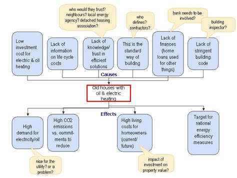 Problem Tree Template by Hypothesis Tree Template Driverlayer Search Engine