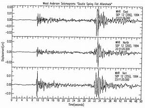 Earthquakes, Richter Scale, and Logarithms | Continuous ...